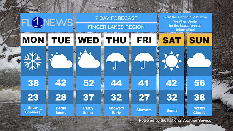 DAILY FORECAST: Scattered snow showers, then warming through the week